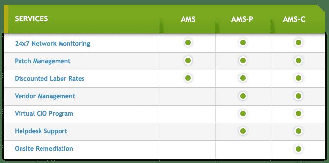 Ancero MSP Levels Chart
